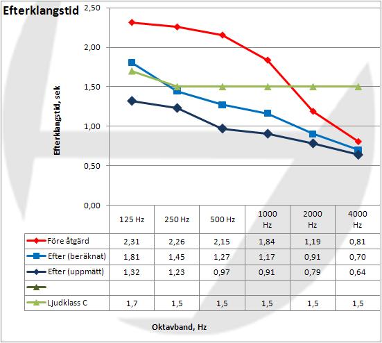 Diagram över efterklangstiderna i Säby Sporthall
