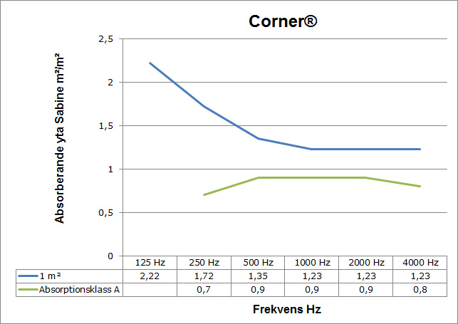 ljudabsorption_corner