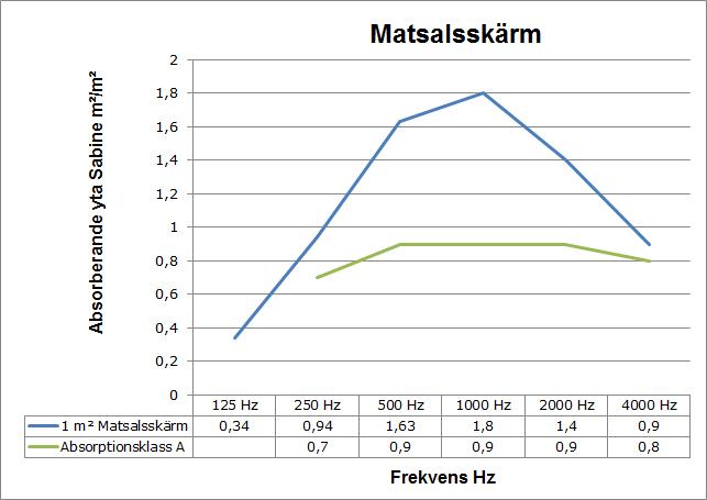 ljudabsorption_matsalsskarm