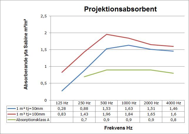 ljudabsorption_projektionsabsorbent