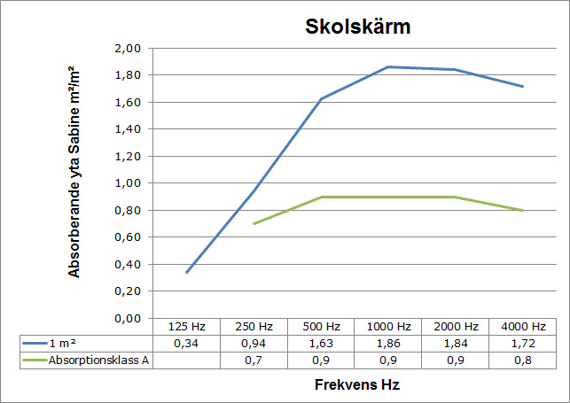 Skolskärm ljudabsorption