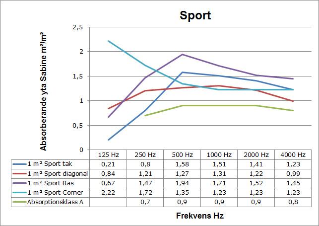 Sport ljudabsorption
