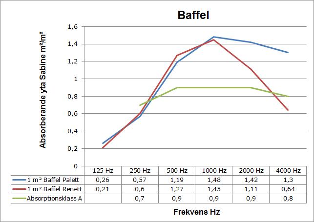 ljudabsorption_baffel