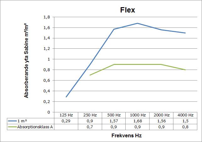 ljudabsorption_flex