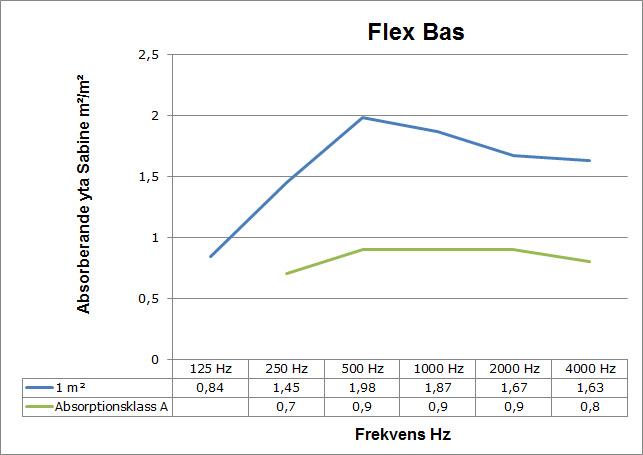 ljudabsorption_flexbas