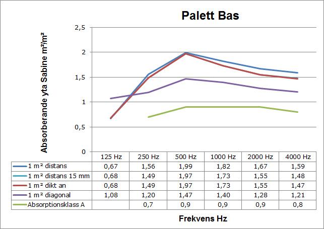 ljudabsorption_palett_bas